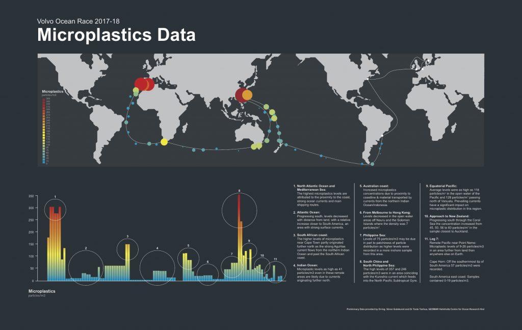 Os dados encontrados são fundamentais para entender sobre a decomposição do plástico nos oceanos. | Gráfico: Volvo Ocean Race